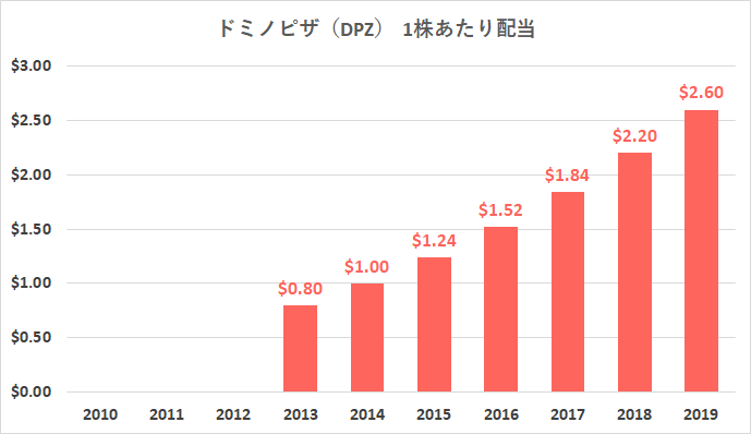 ドミノ ピザ 株価