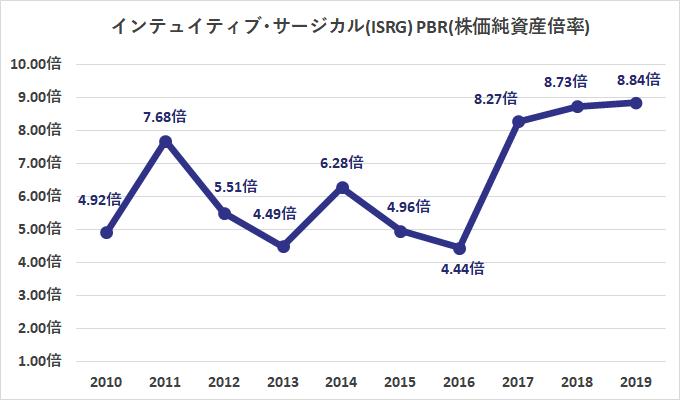 サージカル 株価 インテュイティブ