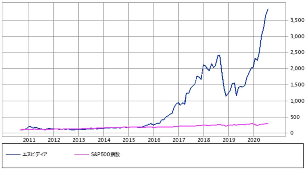 株価 エヌビディア